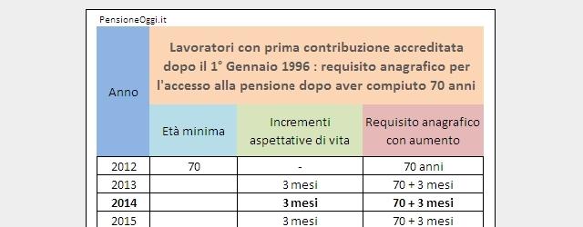 Pensione di vecchiaia prima contribuzione dopo 1 Gennaio 1996