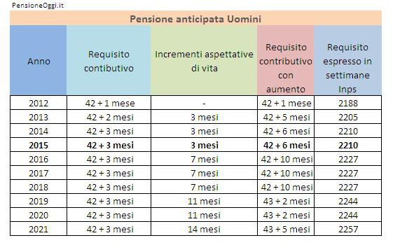 Pensione anticipata 2015 Uomini