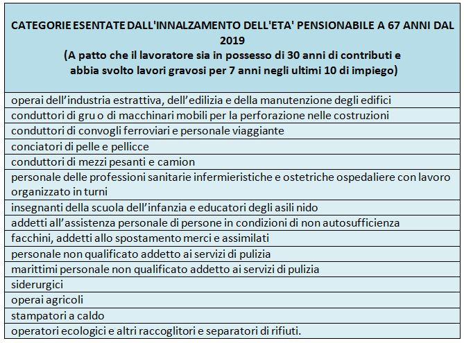 CATEGORIE ESENTATE DALL'INNALZAMENTO DELL'ETA' PENSIONABILE A 67 ANNI DAL 2019