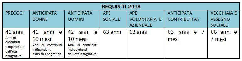 requisiti del 2018