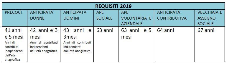 requisiti del 2019